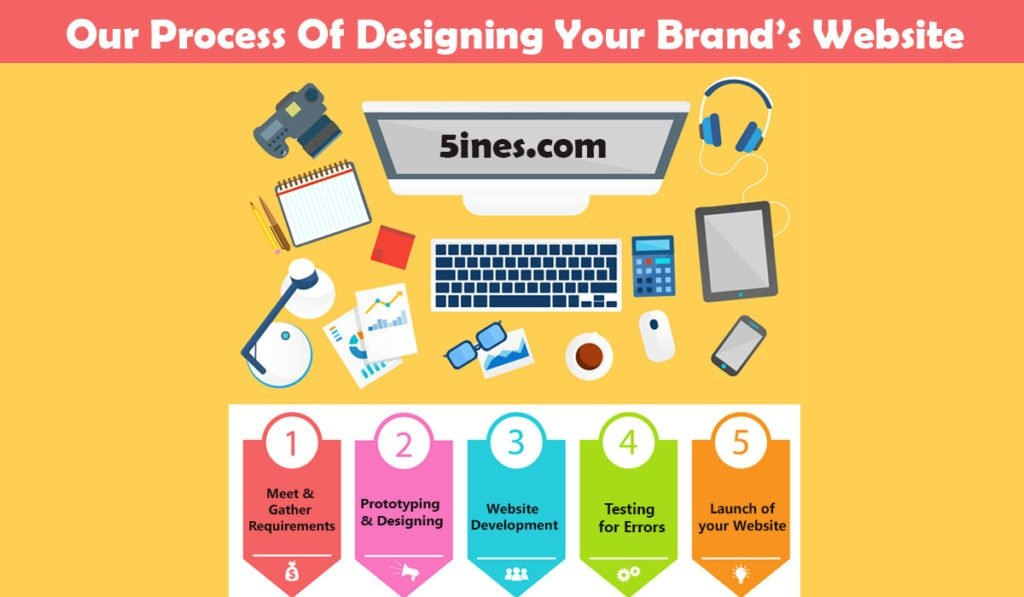 Our process of designing your Brand Websites