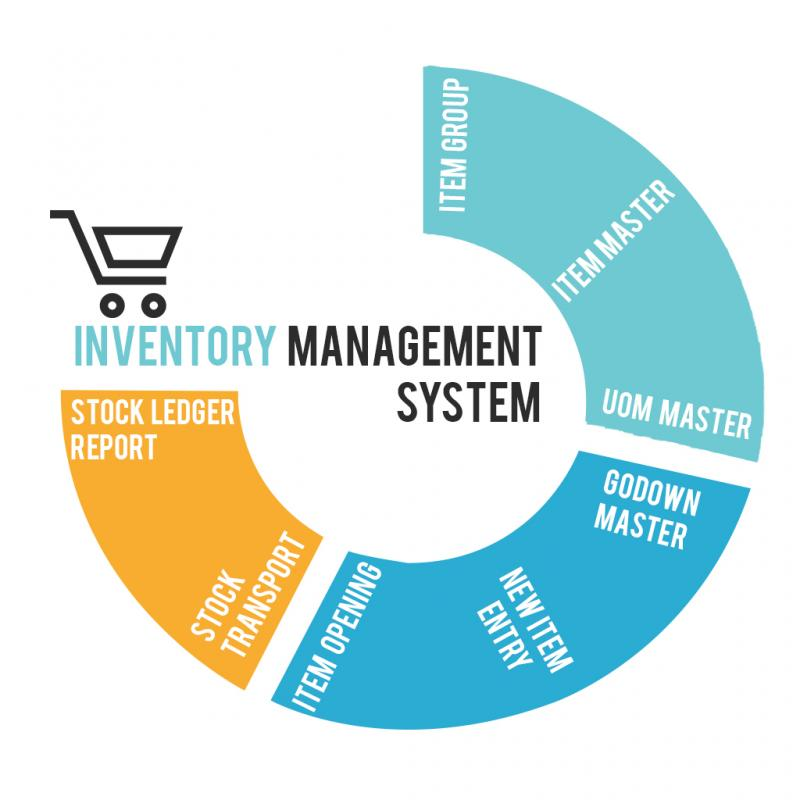 stock and inventory management practices Best practices in inventory  best practices in inventory management  and quantities to hold stock use inventory pooling if possible.